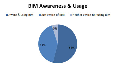BIM Awareness & Use - early 2014